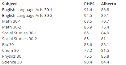 784a575bb2 Per cent of students who achieved the acceptable standard vs the province.  Results for PHPS students who wrote the exams
